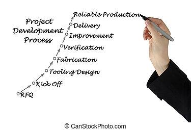 Diagram of project development process