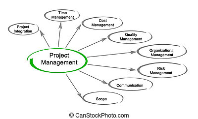 Diagram of project management