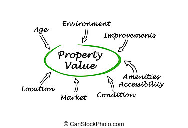 Diagram of Property value