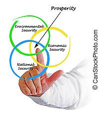 Diagram of prosperity