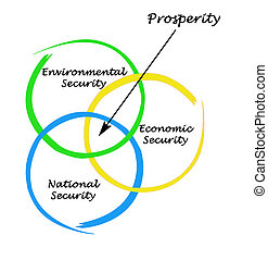 Diagram of prosperity