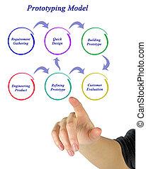 diagram of Prototyping Model