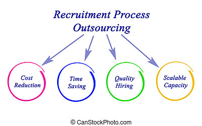 Diagram of Recruitment Process Outsourcing