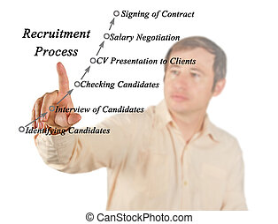 Diagram of Recruitment Process