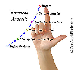 Diagram of Research Analysis