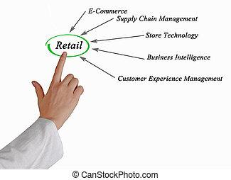 Diagram of Retail