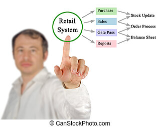 Diagram of Retail Process