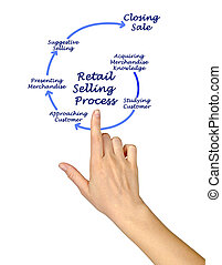 Diagram of Retail Selling Process