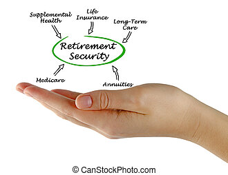 Diagram of Retirement Security