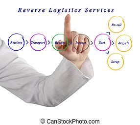 Diagram of Reverse Logistics Services