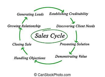 Diagram of Sales Cycle