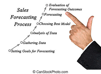 Diagram of Sales Forecasting Process