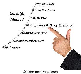 Diagram of Scientific Method