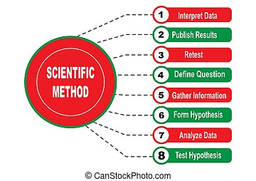 Diagram of Scientific Method with keywords. EPS 10 - isolated on white background