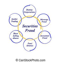 Diagram of Securities Fraud