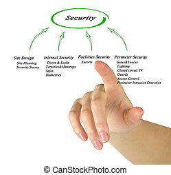 Diagram of Security