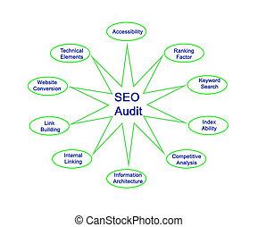Diagram of SEO Audit