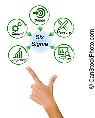 Diagram of Six Sigma