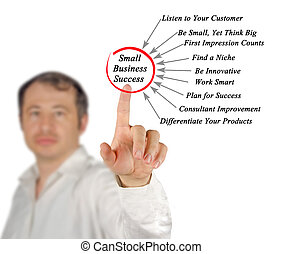 Diagram of Small Business Success