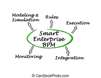Diagram of Smart Enterprise BPM - diagram of Smart...