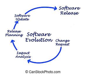 Diagram of Software Evolution