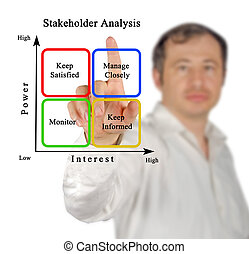 Diagram of Stakeholder Analysis