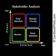 Diagram of Stakeholder Analysis
