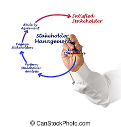 Diagram of Stakeholder Management