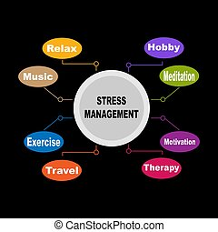 Diagram of Stress Management with keywords. EPS 10 - isolated on black background