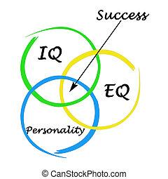 Diagram of success