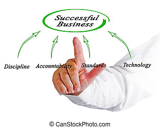 Diagram of successful business