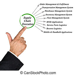 Diagram of Supply Chain Execution