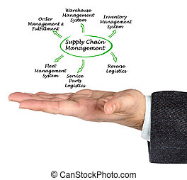 Diagram of Supply Chain Solutions