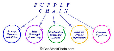 Diagram of Supply Chain