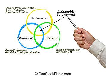Diagram of sustainable development