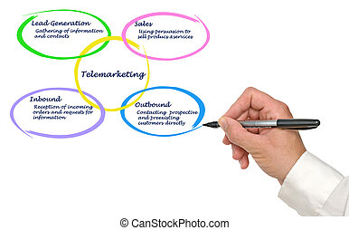 Diagram of Telemarketing