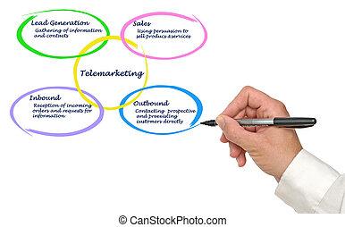 Diagram of Telemarketing
