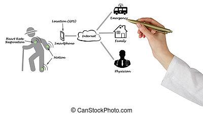 Diagram of telemedicine