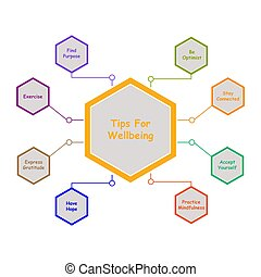 Diagram of Tips for Wellbeing with keywords. EPS 10
