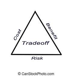 Diagram of tradeoff