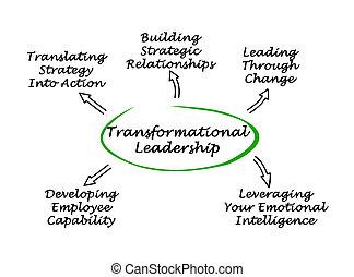 Diagram of Transformational Leadership