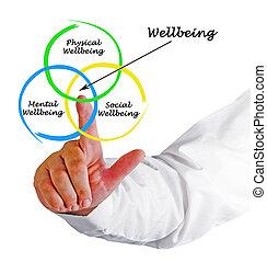 Diagram of wellbeing