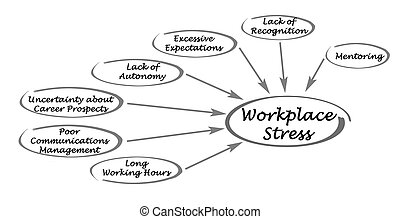 Causes of workplace stress.