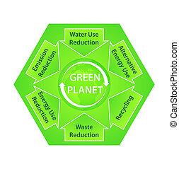 diagram, planeet, ecologisch, groene, aanbevelingen