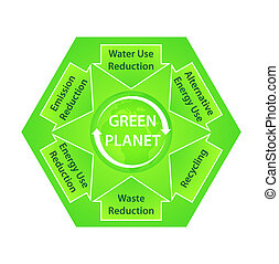 diagram, planet, ekologisk, grön, rekommendationer
