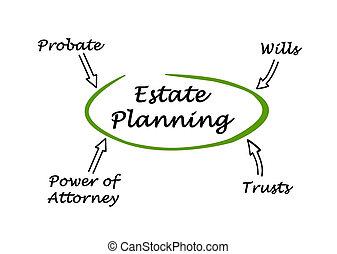 diagram, planning, landgoed