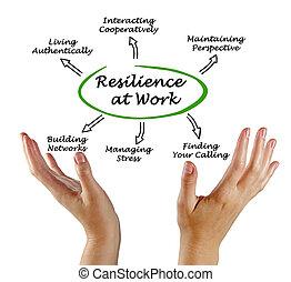 diagram, praca, elastyczność
