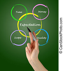 diagram, presentatie, verwachting