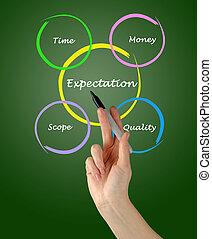 diagram, prezentacja, oczekiwanie