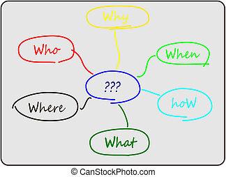diagram, probleem oplossen, 6w
